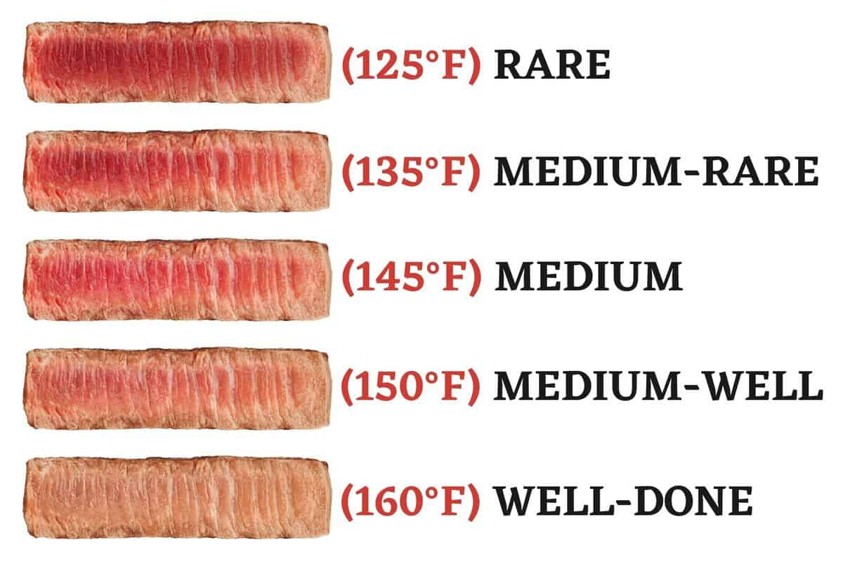Beef temperature chart with temperature labels